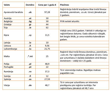 Domenu-cenu-tabula