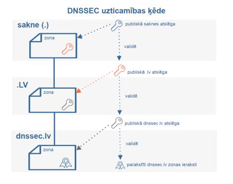 DNSSEC_uzticamibas_kede