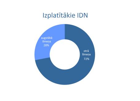 IDN_salidzinajums limenu