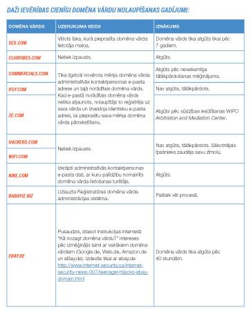 domena-vardu-nolaupisana-tabula